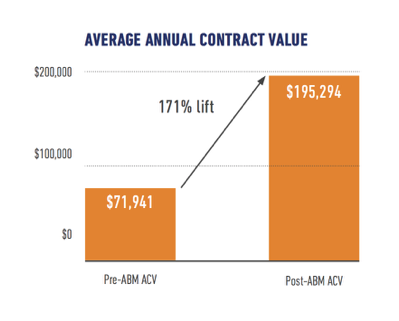 ABM average contract value graph