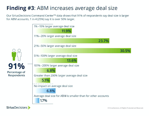 ABM deal size graph