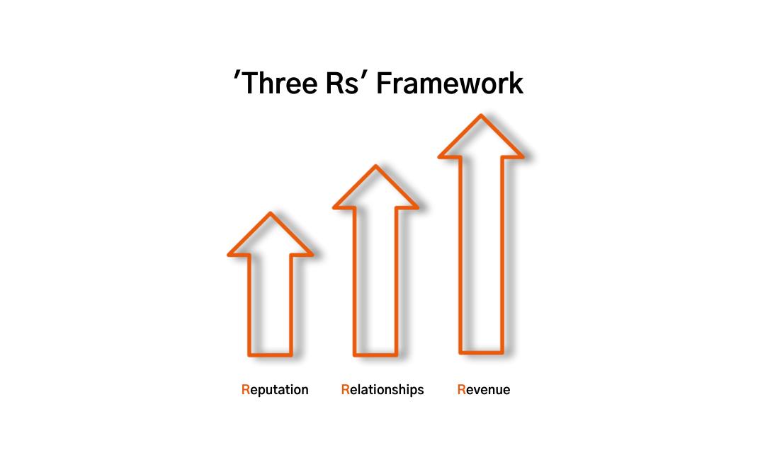 3 Rs Framework