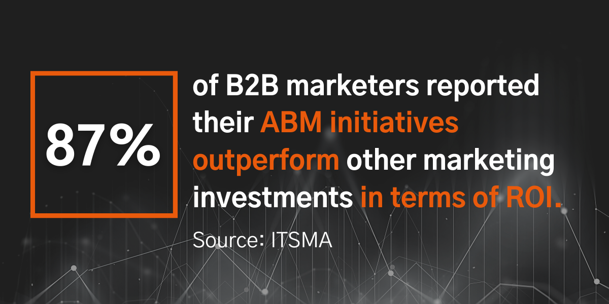 87% of B2B marketers surveyed by ITSMA reported that their ABM initiatives outperform their other marketing investments in terms of ROI