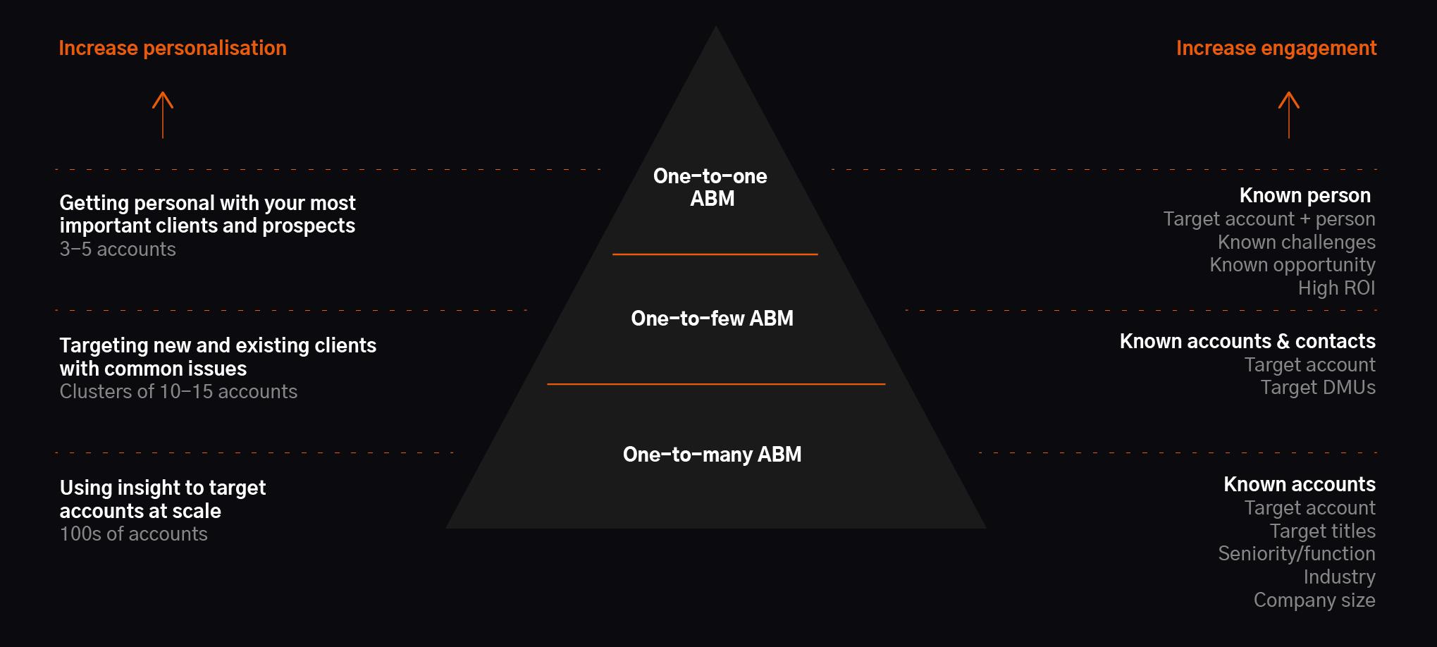 3 ABM programs