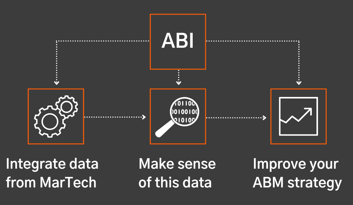 Why you need Account-based Intelligence to drive a successful ABM strategy - img2