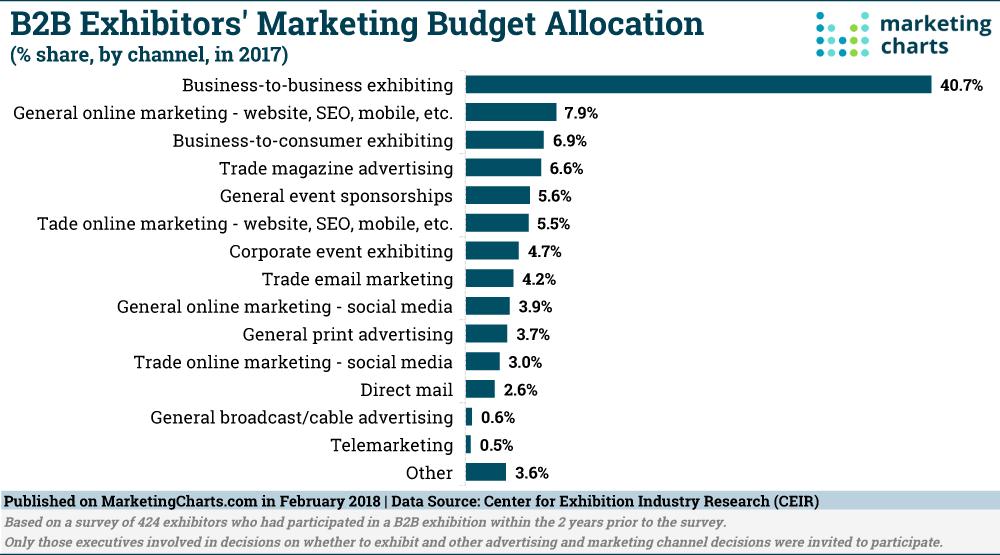 CEIR-B2B-Exhibitors-Marketing-Budget-Allocation-in-2017-Feb2018