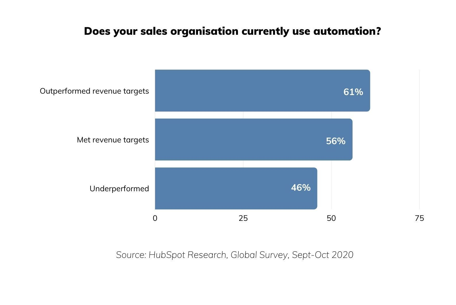 Does your sales organisation currently use automation_