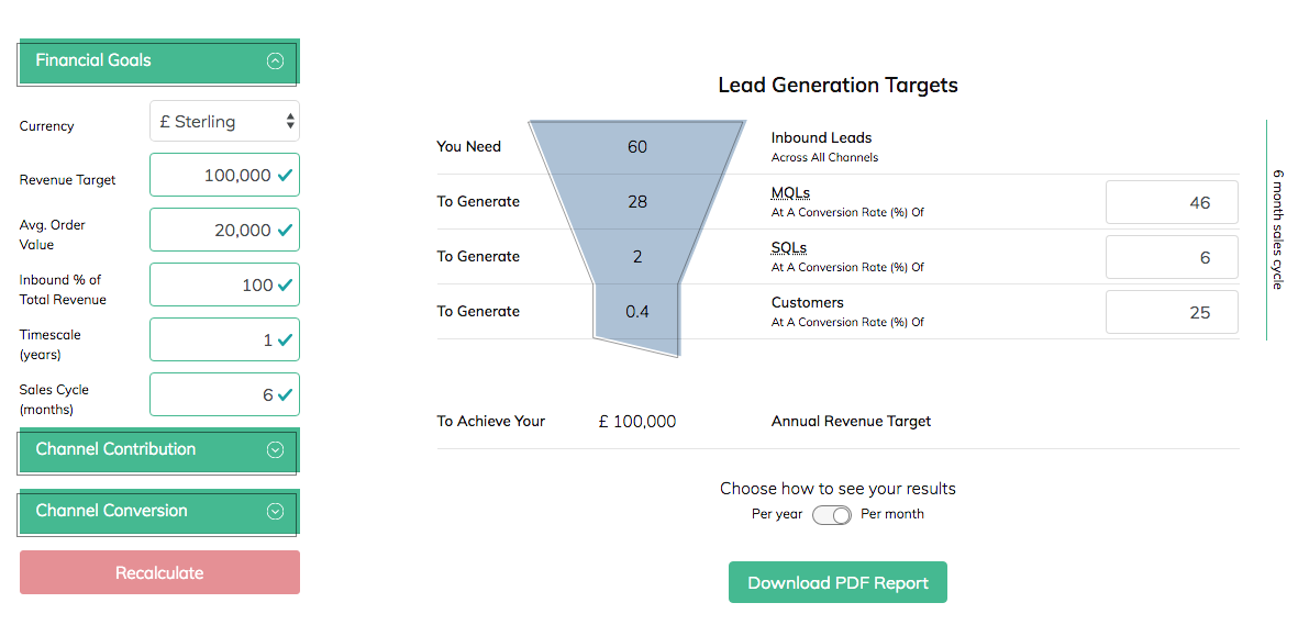 Map Financial Goals To Lead Generation Targets