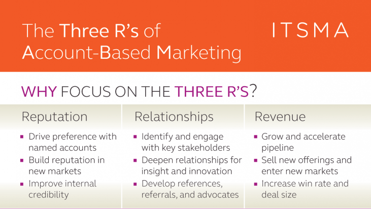 Three Rs of ABM