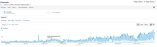 blog_traffic_increase_graph_analytics.png