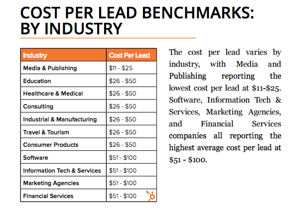 hubspot_cost_per_lead_benchmarks.png
