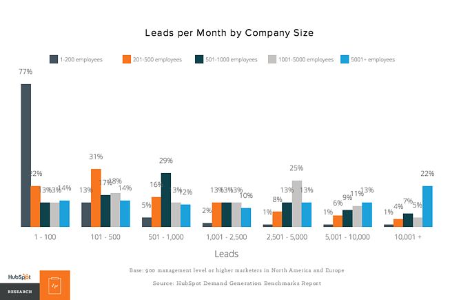 hubspot_leads_per_month.png