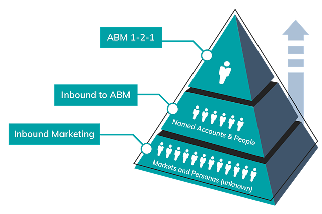 Pyramid chart about ABM.