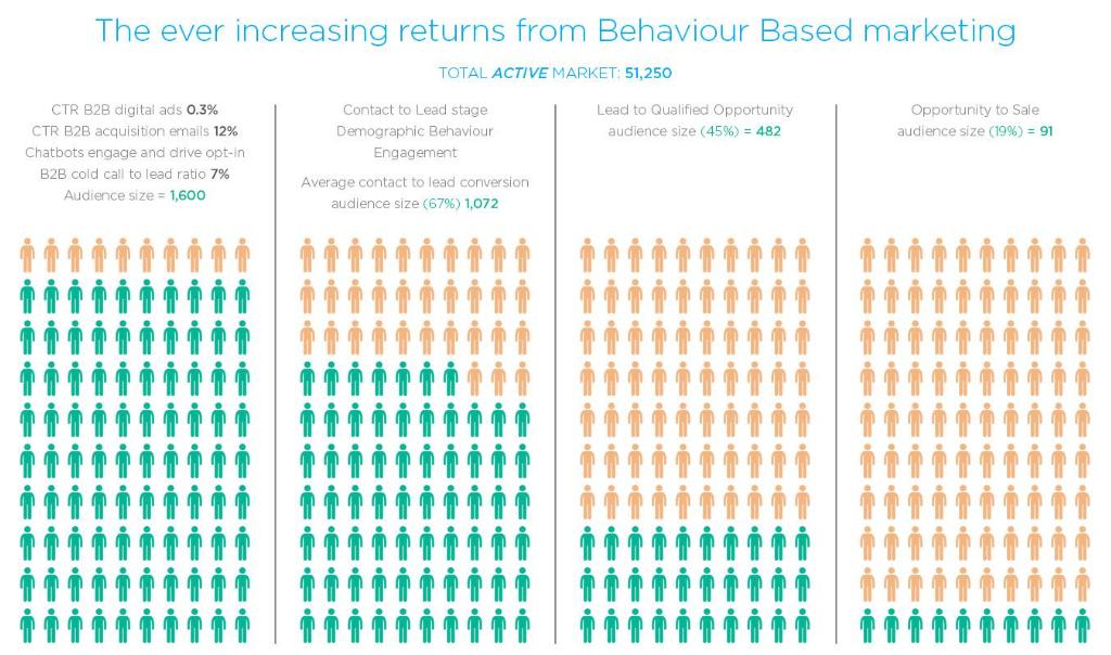 increasing returns behaviour based marketing nexus