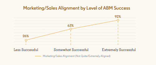 marketingsales alignment graph