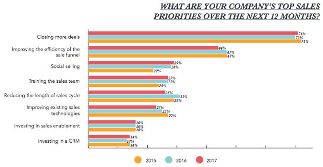sales-priorities-2017.png